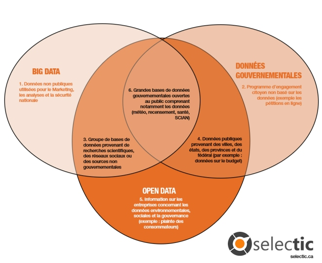 Big Data VS Open data et SELECTIC